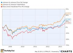 how dividends change the game for johnson & johnson stock