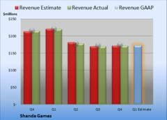 What Does Wall Street See for Shanda Games's Q1?
